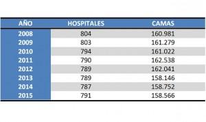 Más hospitales en España por primera vez desde 2008, pero menos camas