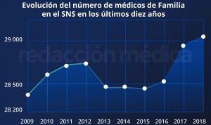 Máximo histórico de médicos de Familia: más de 29.000 en el SNS