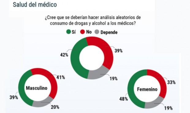 Cuatro de cada 10 médicos rechaza pasar controles de alcohol y drogas
