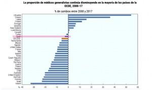 """OCDE: """"Irrazonable e insostenible"""" carga de trabajo en la Primaria española"""