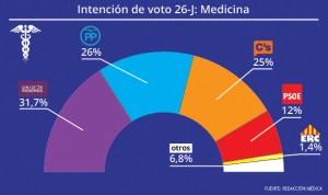 Médicos: mayoría de votos para PP-C's, pero prefieren un pacto Podemos-PSOE