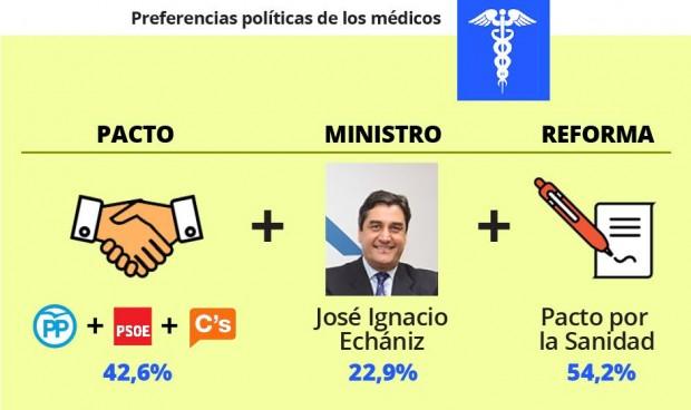 Médicos y enfermeros discrepan al elegir pactos de gobierno y ministro