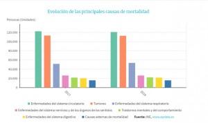 Menos muertes por infarto en España pero más por problemas respiratorios