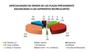 MIR 2018: Medicina de Familia es la especialidad que más 'desertores' suma