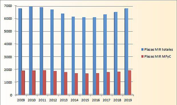 MIR 2019: Familia logra récord sobre el total de plazas en la última década