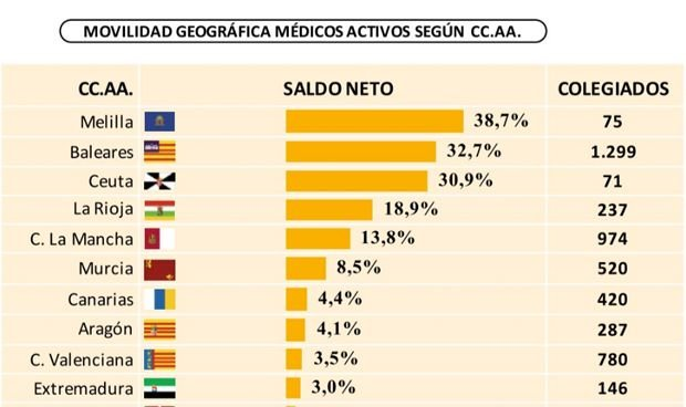 Movilidad médica: Baleares quien más recibe, Cataluña la que más pierde