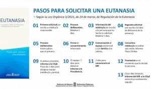 Navarra desarrolla su normativa para asegurar la prestación de la eutanasia
