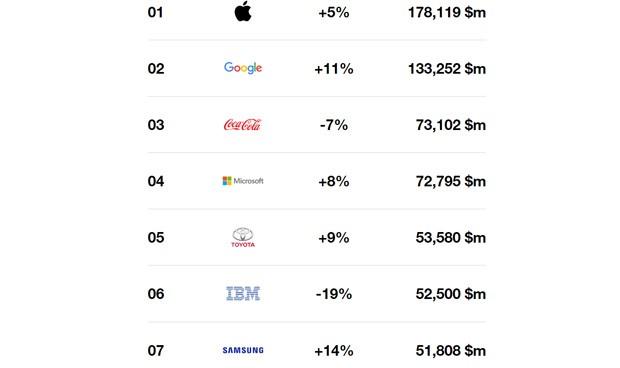 Ninguna farmacéutica entre las 100 marcas más valoradas del mundo