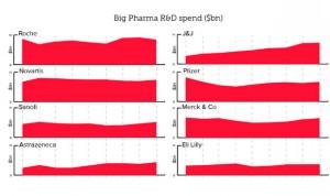 Novartis y Roche, líderes mundiales de inversión en I+D farmacéutica