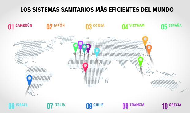Nuevo ranking: España tiene la mejor sanidad de Europa y la 5ª del mundo