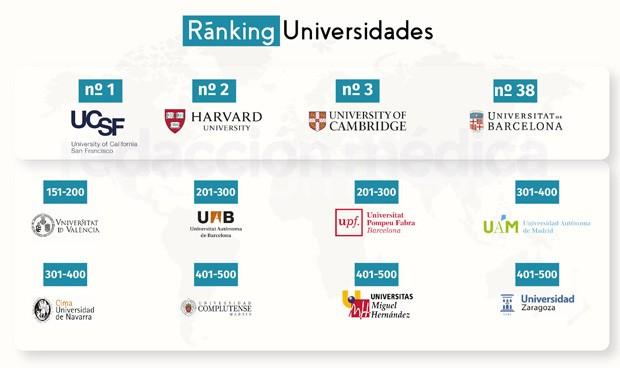Nuevo ránking: Medicina de la UB saca 113 puestos a Valencia y 363 a la UCM