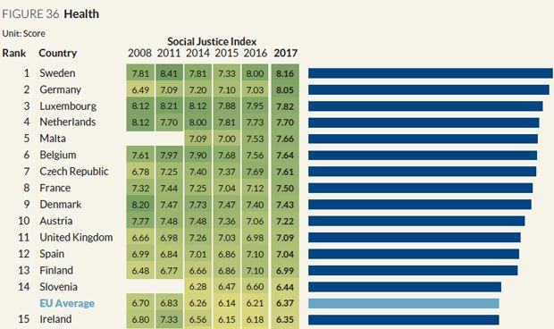 Nuevo ranking sanitario europeo: España, fuera de los 10 mejores en 2017
