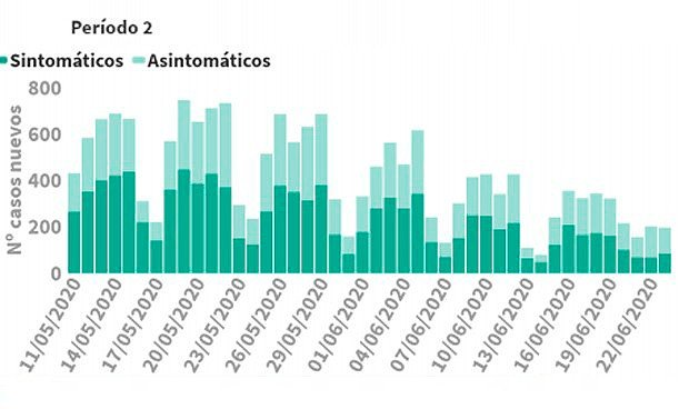 Casi 200 nuevos contagios de Covid-19 en España, se doblan los casos en 24h
