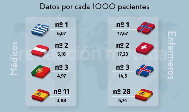 OCDE: España escala al puesto 11 en número de médicos y al 28 en enfermeros