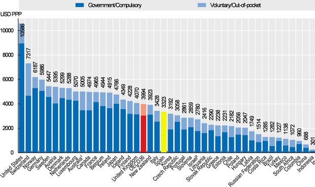 OCDE: España rompe la barrera de los 3.000€ de gasto per cápita en sanidad
