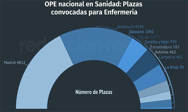 Oferta de empleo en Enfermería: 13.495 plazas repartidas en 9 CCAA