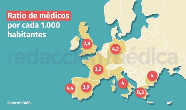 OMS: España cae 13 puestos en número de médicos y se sitúa la 20º del mundo