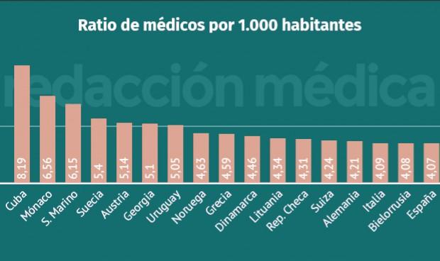 OMS: España sube 3 puestos y se coloca 17ª del mundo en número de médicos