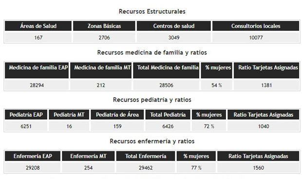 Once CCAA superan el ratio recomendado de pacientes por médico de Familia
