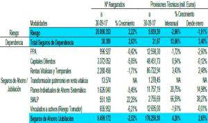 Paso de gigante del seguro de dependencia, que ingresa un 14% más en un año