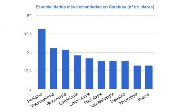 Pediatría 'reina' en la elección MIR de Cataluña