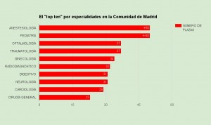 Pediatría y Anestesiología, las especialidades más deseadas en Madrid