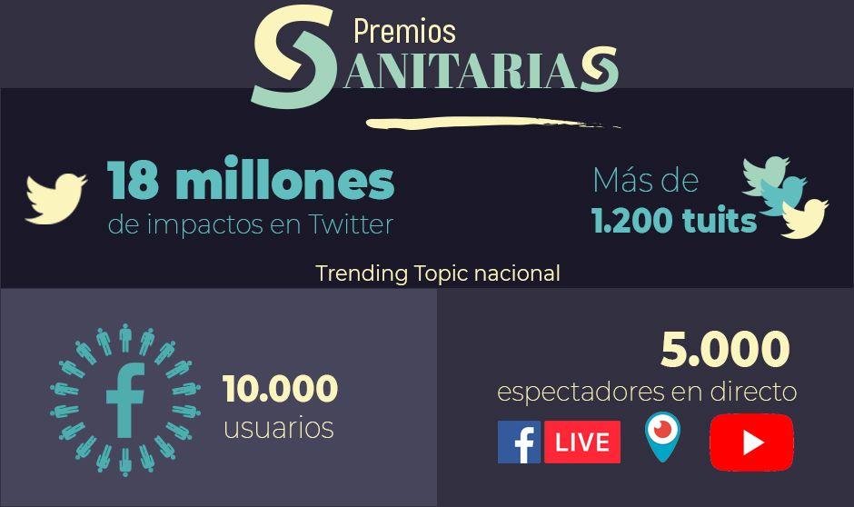 Premios Sanitarias en redes: trending topic nacional y 1 millón de usuarios