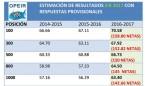 Primera estimación independiente sobre la nota de corte del EIR