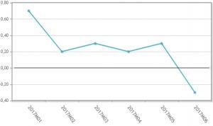 Primera reducción del precio industrial de los medicamentos en 2017