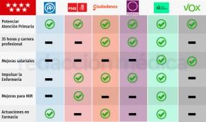 Programas electorales en Madrid: 6 modelos distintos de una nueva Primaria