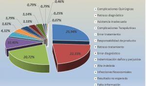 Promede supera los 10.000 informes periciales en responsabilidad sanitaria