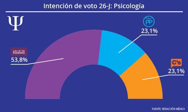 Psicólogos: se afianza el apoyo electoral a Pablo Iglesias