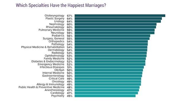 Psiquiatras y cardiólogos, los médicos más dados al 'fracaso' matrimonial