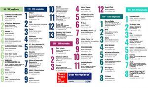 Quince de las 50 mejores empresas para trabajar en España son sanitarias