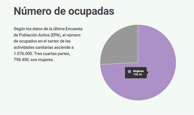 Radiografía del papel de la mujer en la sanidad española