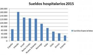 Ranking de salarios médicos de la OCDE: España, en 'puestos de descenso'