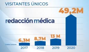 Récord de audiencia de Redacción Médica 2020: casi 50 millones de lectores