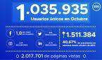 Récord de audiencia de Redacción Médica: 1.035.935 lectores en octubre