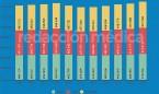 Récord de personal en la sanidad pública: 515.312, el mejor dato en 10 años