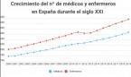 Récord de personal sanitario en España: 267.995 médicos; 316.094 enfermeros