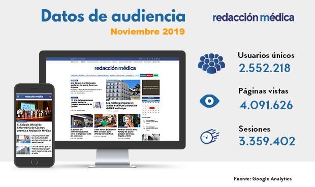 Récord de Redacción Médica: 2,5M de lectores y 4M de visitas en noviembre