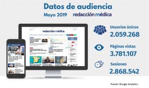 Récord de Redacción Médica: más de 2 millones de usuarios únicos en mayo
