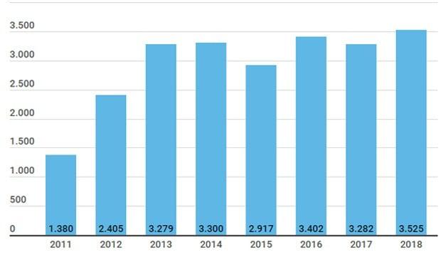 Se van de España más médicos que nunca: 3.525 certificados en 2018