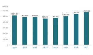 Récord histórico de inversión en I+D de las farmacéuticas: 1.147 millones