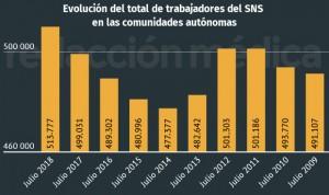 La sanidad pública española alcanza la mayor plantilla de su historia