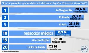 Redacción Médica entra al 'club' de los 20 diarios generalistas más leídos