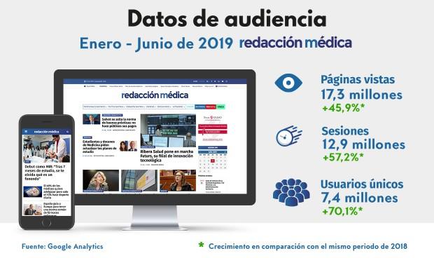 Redacción Médica cifra 17,3 millones de páginas vistas en lo que va de 2019