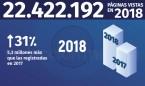 Redacción Médica en 2018: supera los 22 millones de páginas vistas