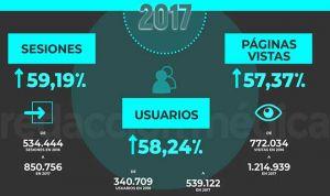 Redacción Médica incrementa en 58% sus lectores en Ecuador
