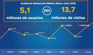 Redacción Médica suma hasta julio 5,1M de usuarios y 13,7M de visitas
